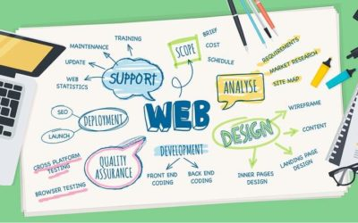 Guide to Web Solutions Offered By Intercept Marketing